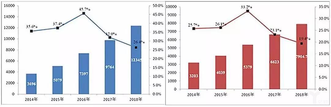 2014-2018年邮政行业业务发展情况