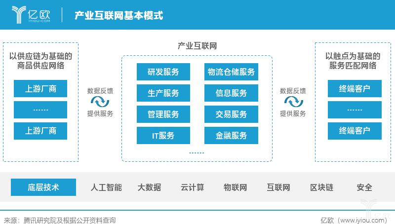 产业互联网基本模式