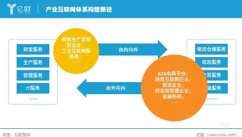 产业互联网体系构建路径