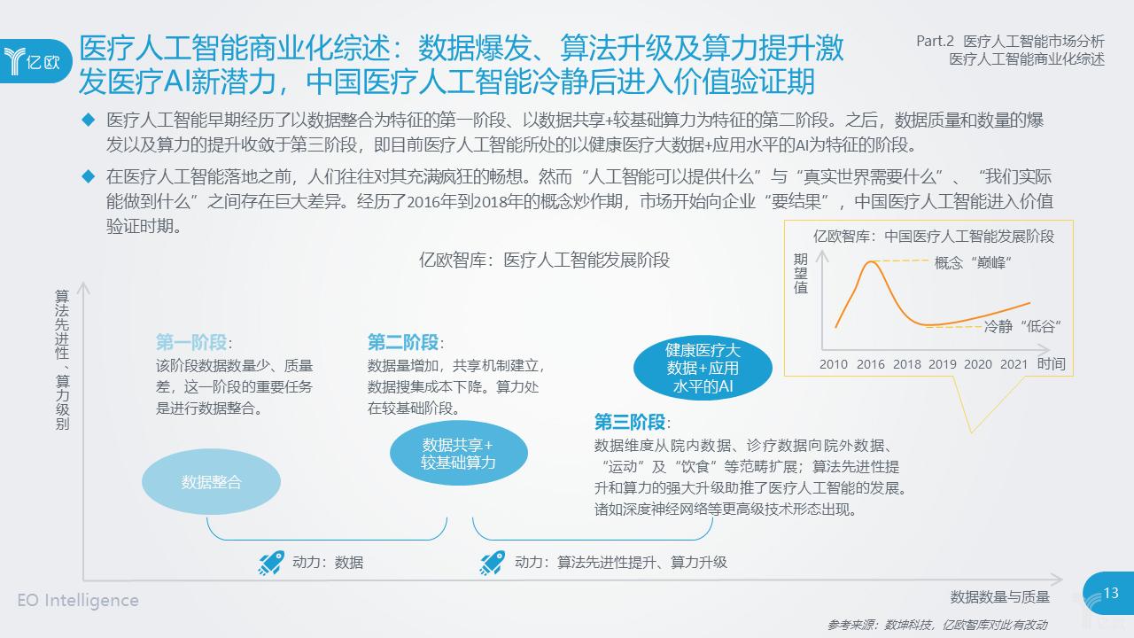 亿欧智库:医疗人工智能商业化综述
