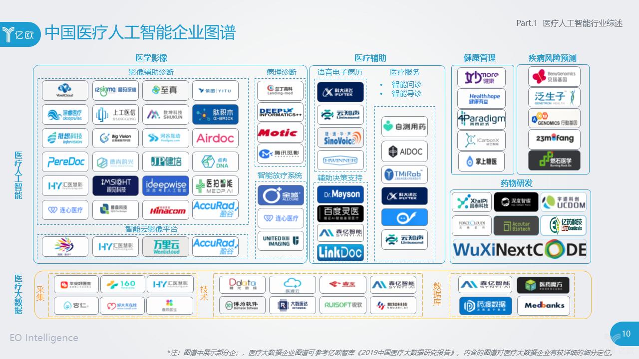 亿欧智库:中国医疗人工智能企业图谱