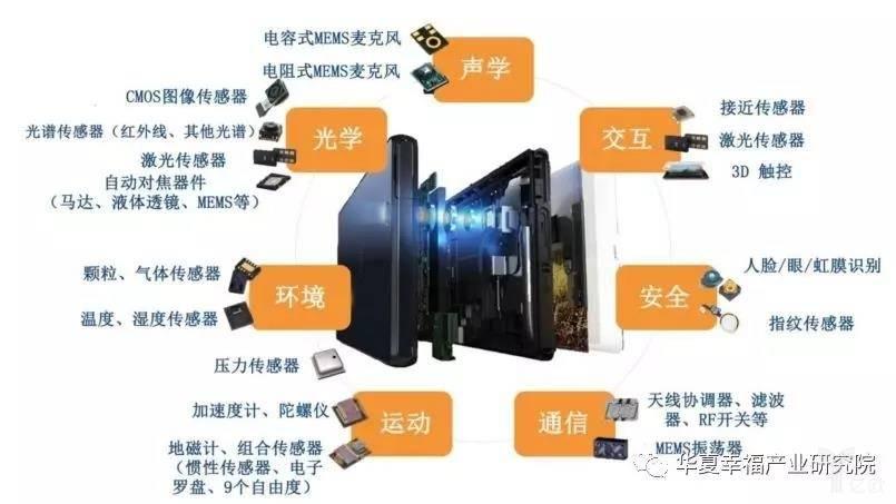 mems传感器在智能手机领域的应用图片