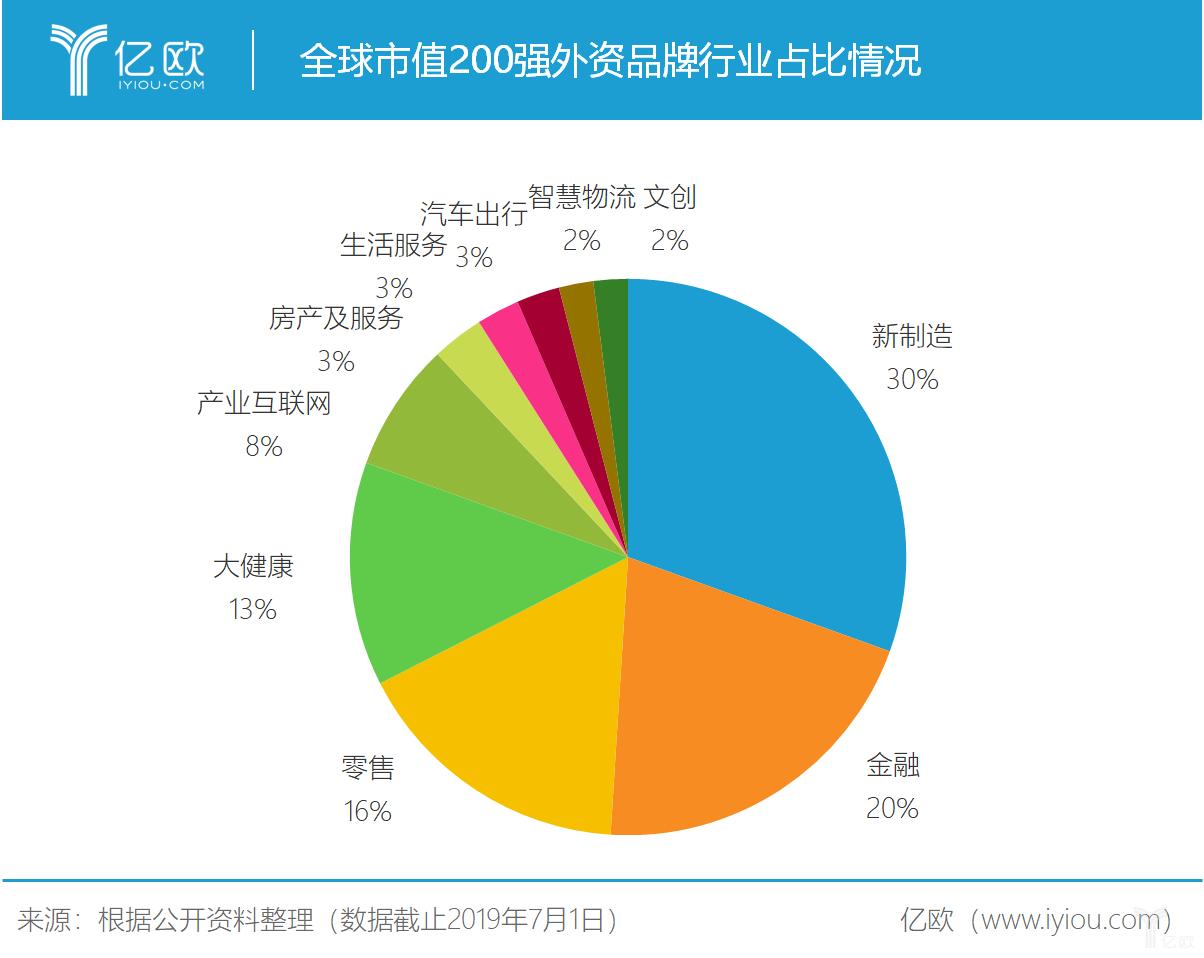 亿欧智库:全球市值200强外资品牌行业占比情况