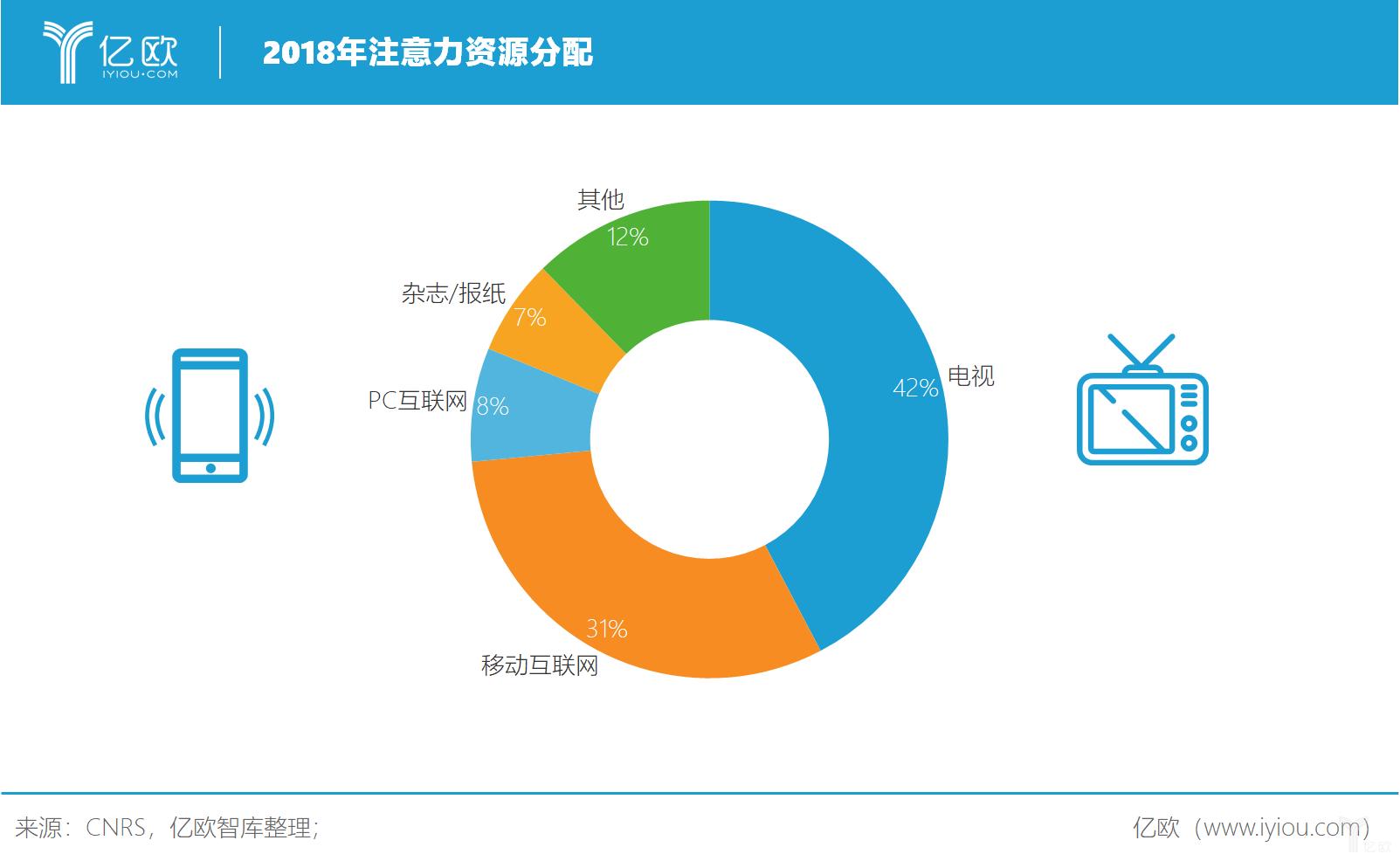 亿欧智库:2018年注意力资源分配