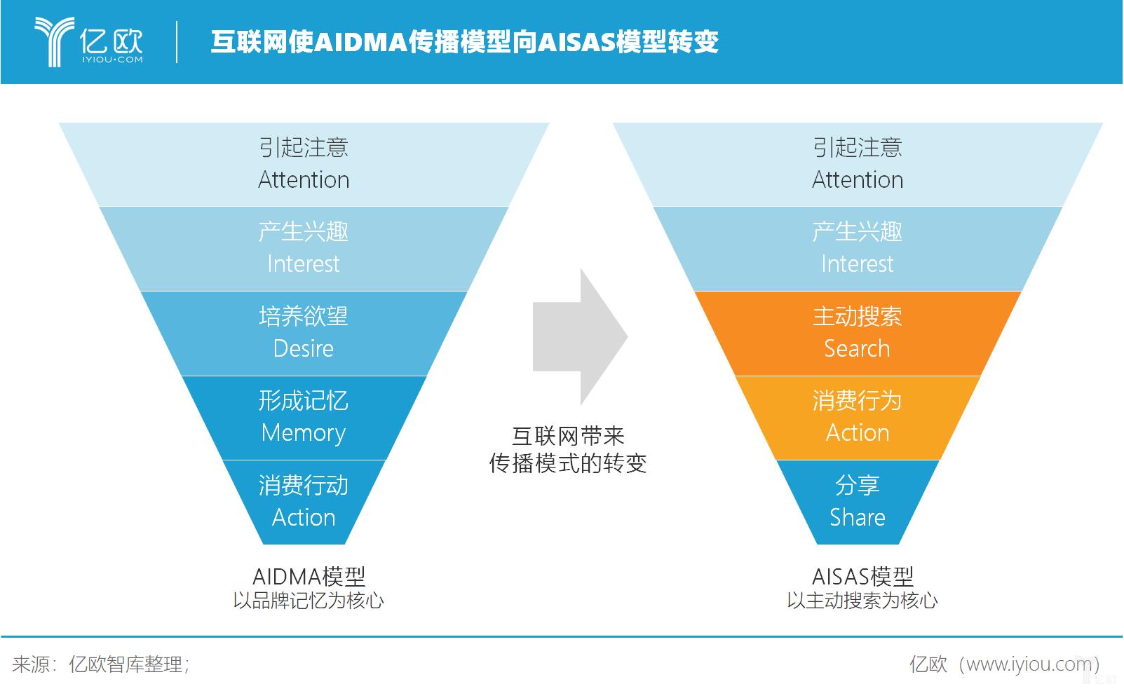 亿欧智库:互联网使AIDMA传播模型向AISAS模式转变
