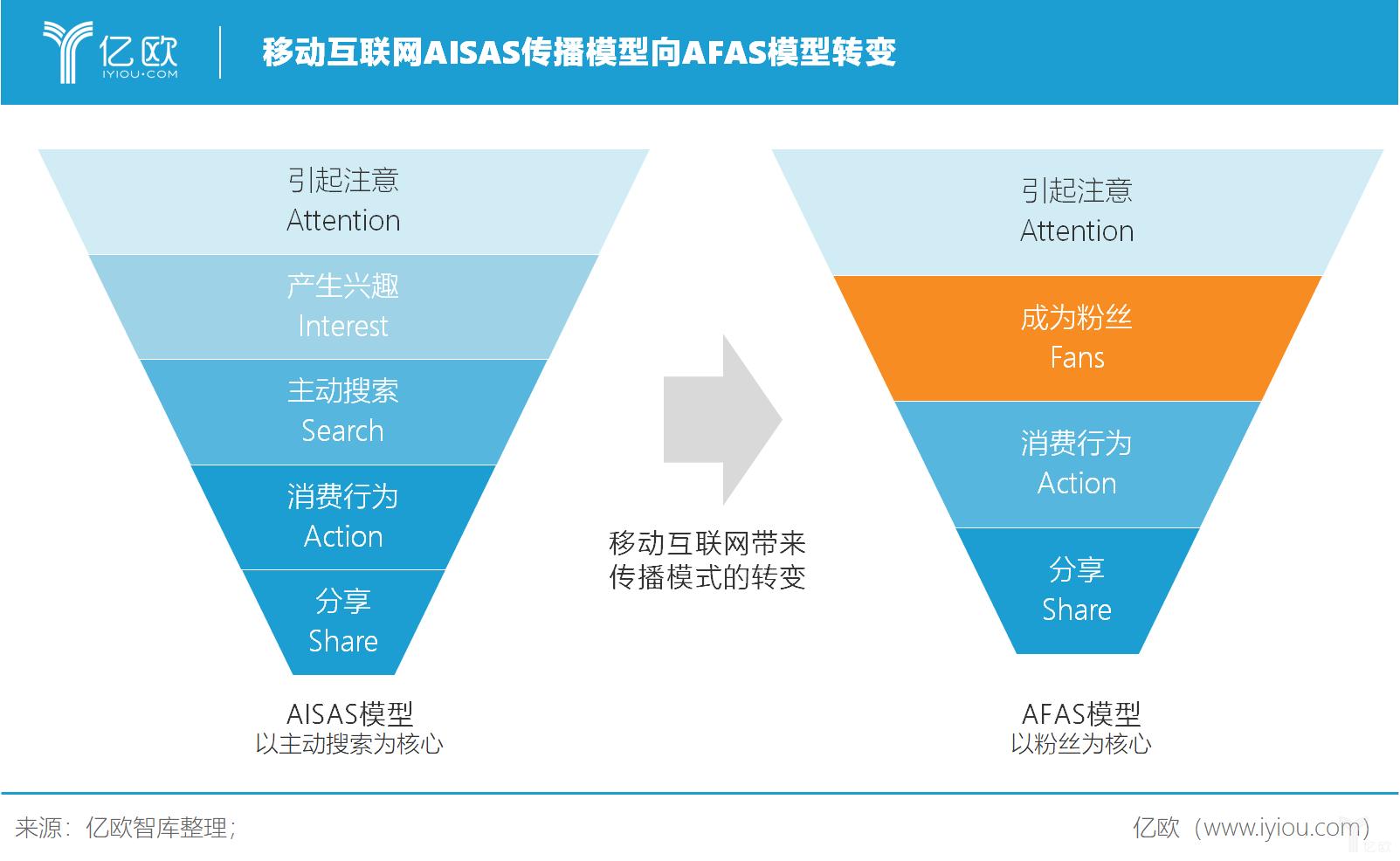 亿欧智库:移动互联网使AISAS传播模型向AFAS模型转变