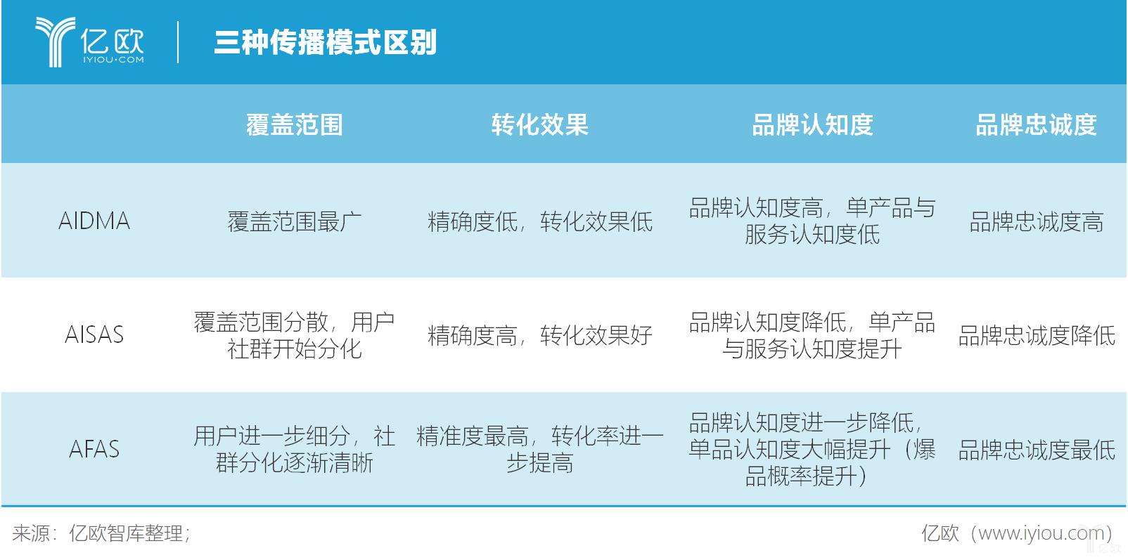 亿欧智库:三种传播模式区别
