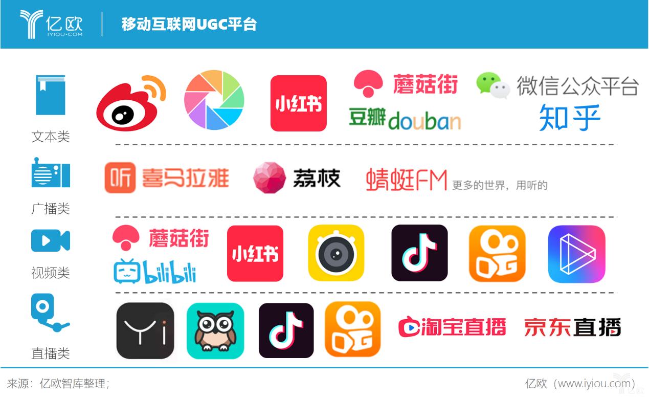 亿欧智库:移动互联网UGC平台