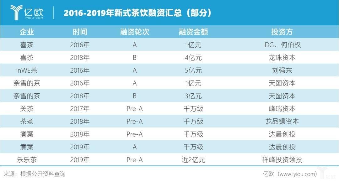 2016-2019部分新式茶饮融资汇总.jpg