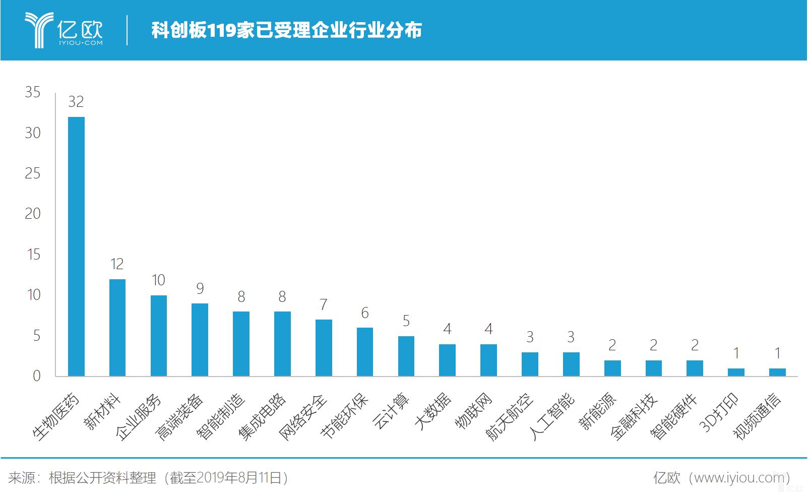 亿欧智库:科创板119家已受理企业行业分布