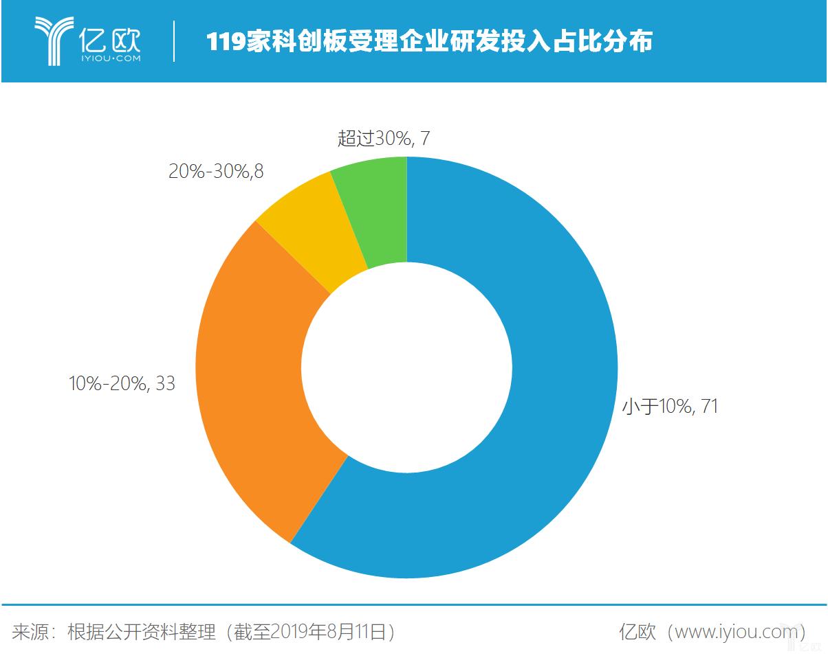 亿欧智库:119家科创板受理企业研发投入占比分布