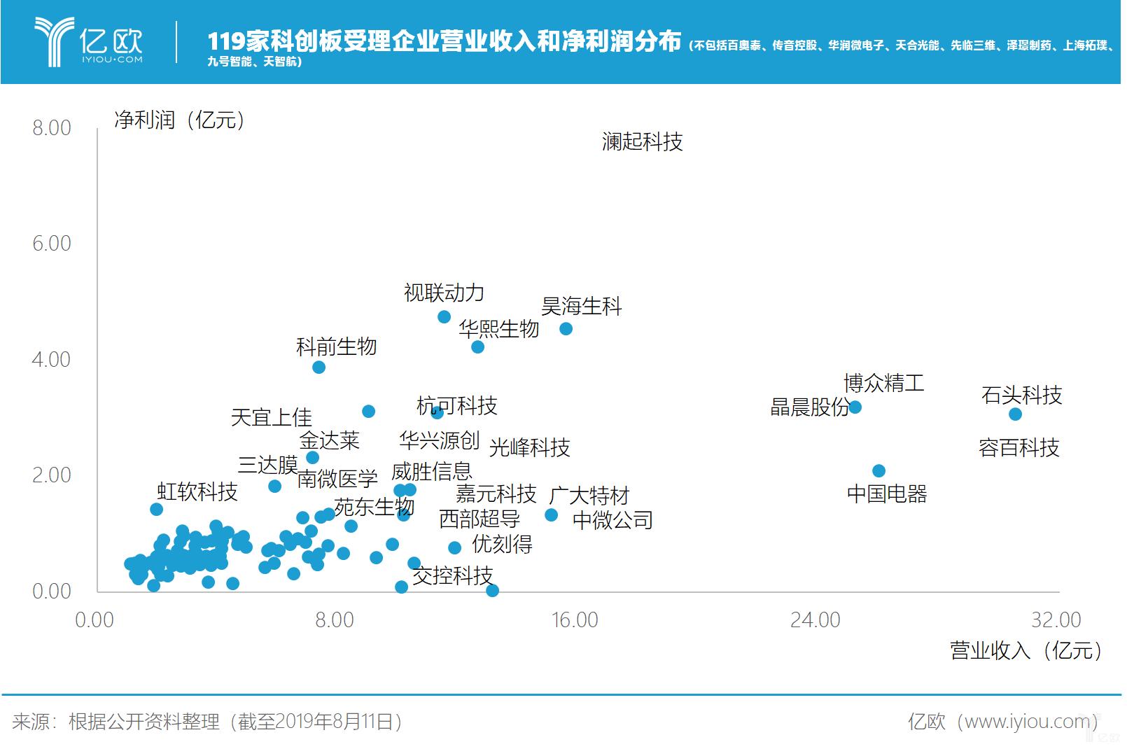 亿欧智库:119家科创板受理企业营业收入和净利润分布