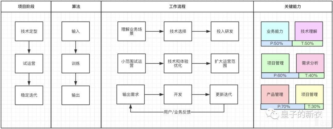 亿欧智库:智能货柜项目工作流程