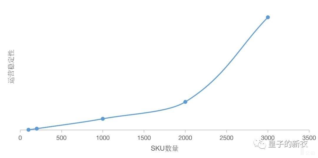 亿欧智库:SKU数量与运营稳定性