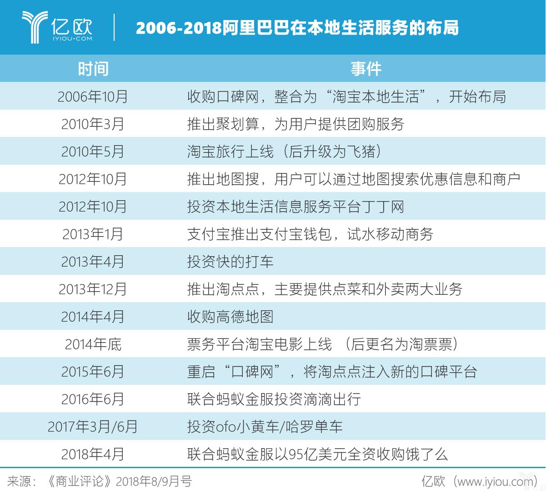 2006-2018阿里巴巴本地生活布局.png
