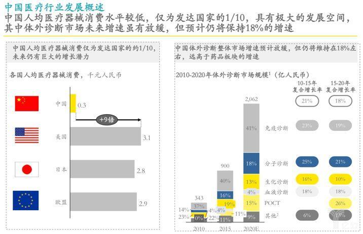 中国医疗行业发展概述.png
