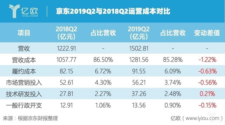 京东2019Q2与2018Q2运营成本对比