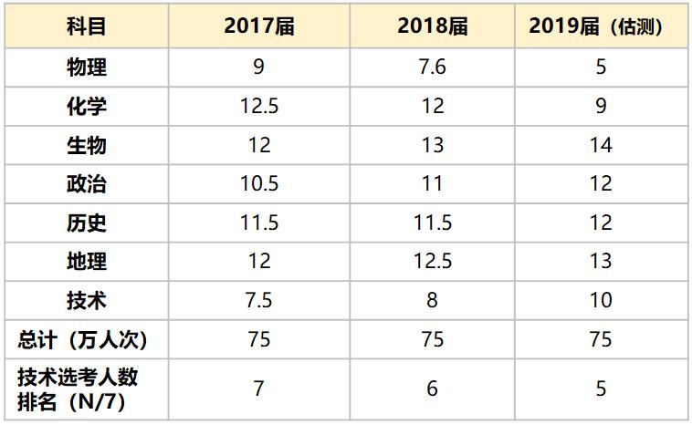 表1:2017~2019届浙江省高考考生选考科目人次数统计(单位:万人次)