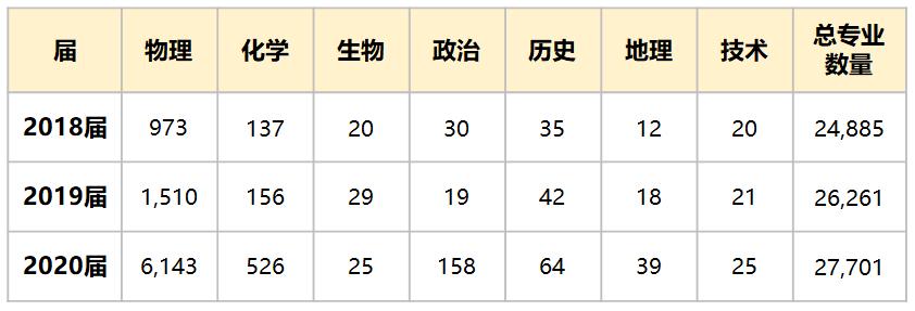 表2:2018~2020届浙江省高考限制单一科目的专业数量(单限1门,单位:专业数)