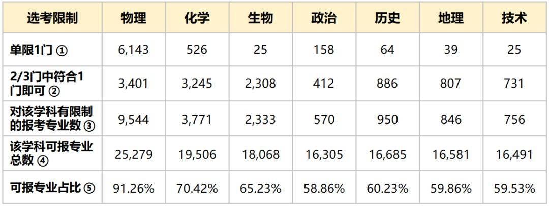 表3:2020届在浙招生高校专业对选考科目的限制情况(单位:专业数)