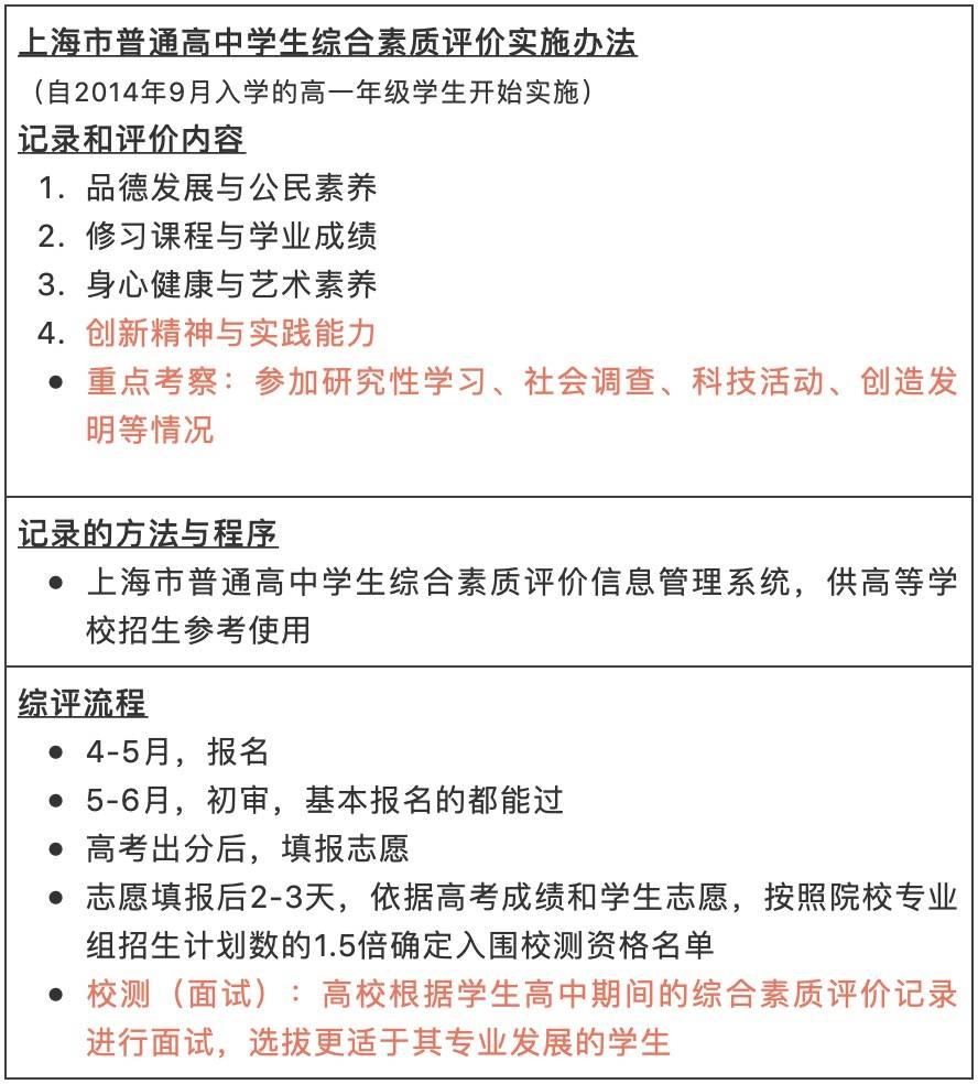 上海市普高综合素质评价实施办法