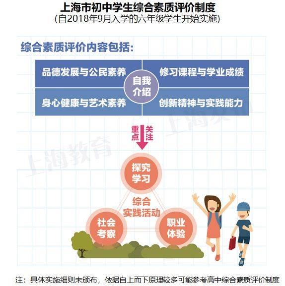 上海市初中生综合素质评价制度