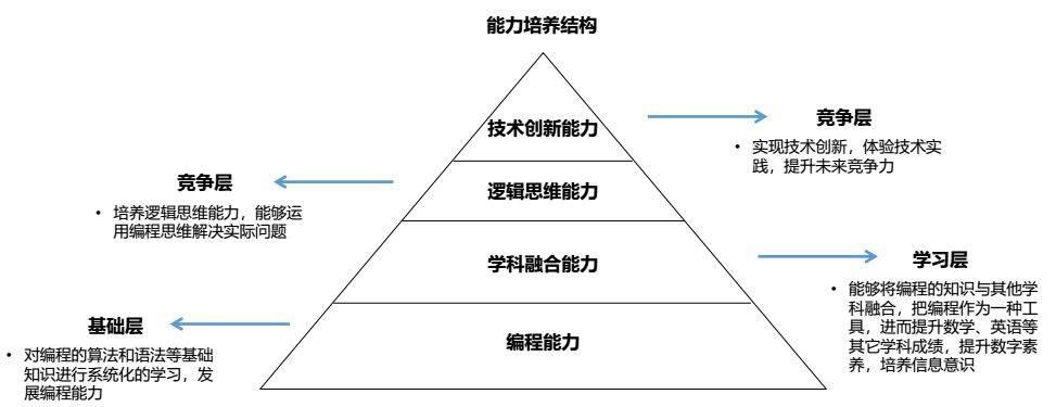 能力培养结构