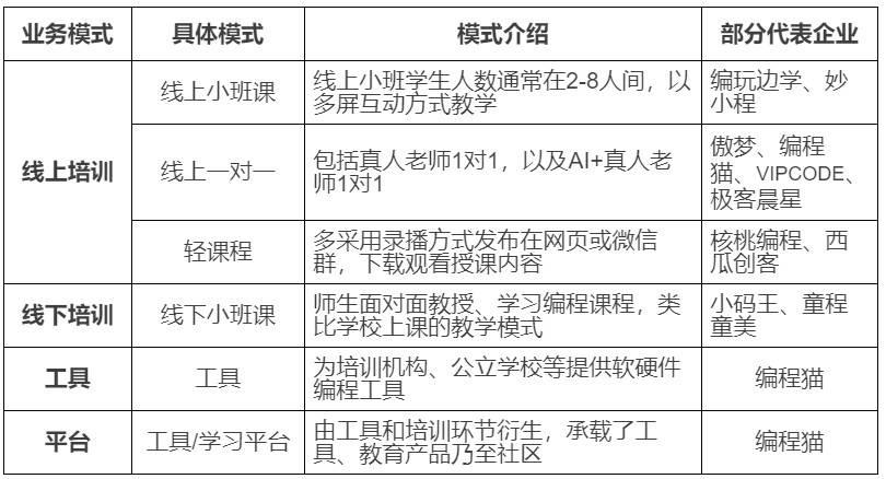 表7:少儿编程行业主要商业模式