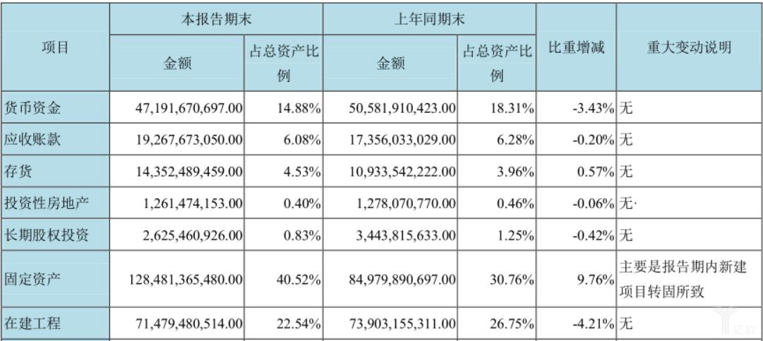 京东方半年报财务数据