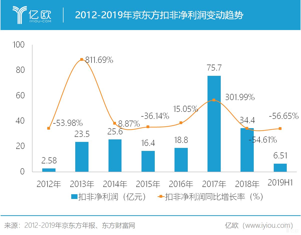 2012-2019年京东方扣非净利润变动趋势