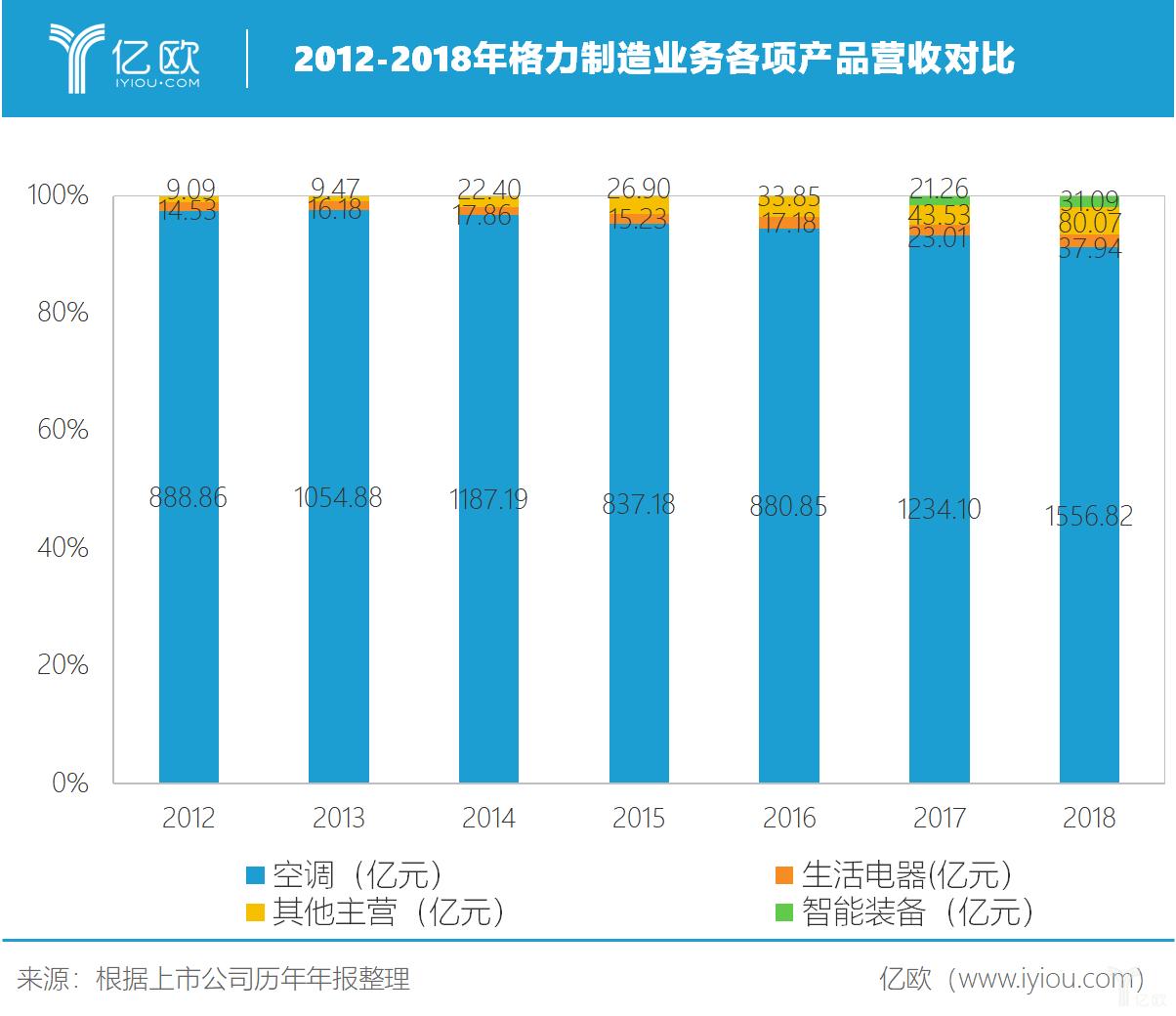 2012-1018年格力制造业务各项产品营收对比