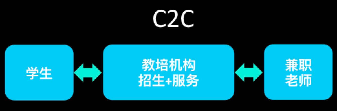 教育C2C模式