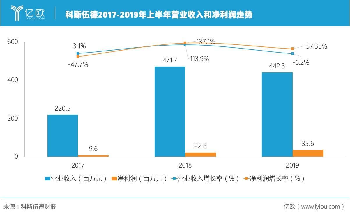 科斯伍德2017-2019年上半年营业收入和净利润走势