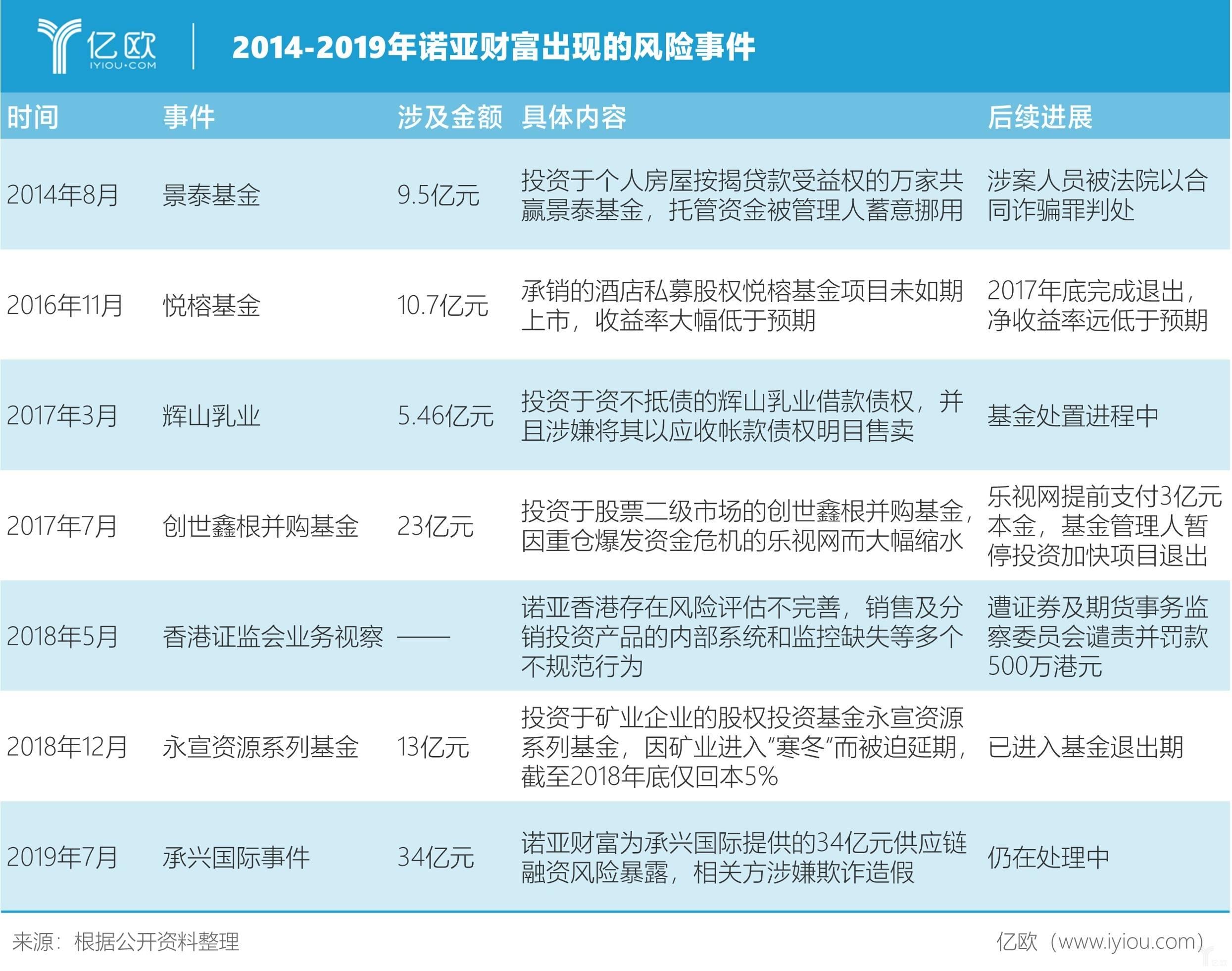 亿欧智库:2014-2019年诺亚财富出现的风险事件