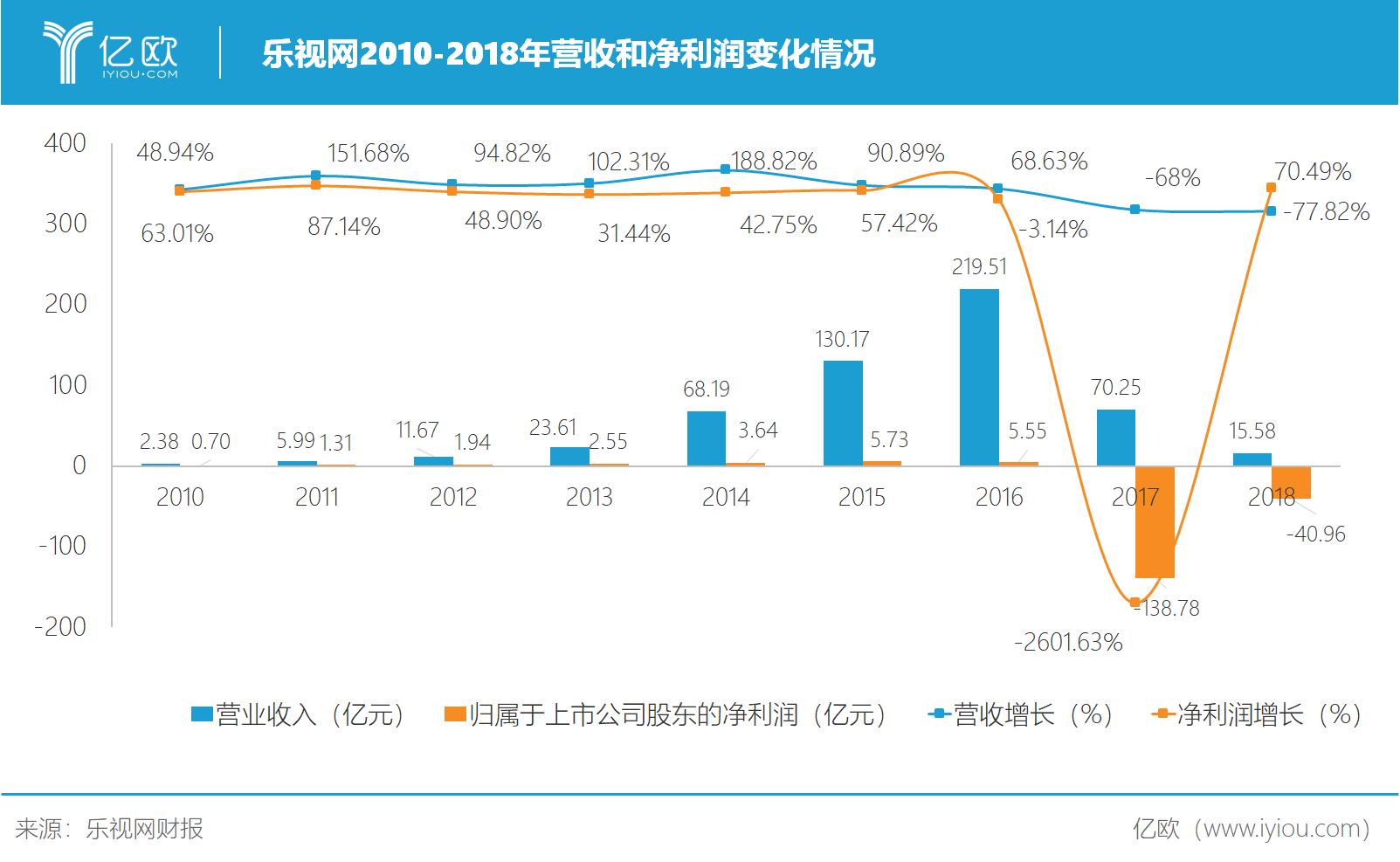 乐视网2010-2018年营收和净利润变化.png