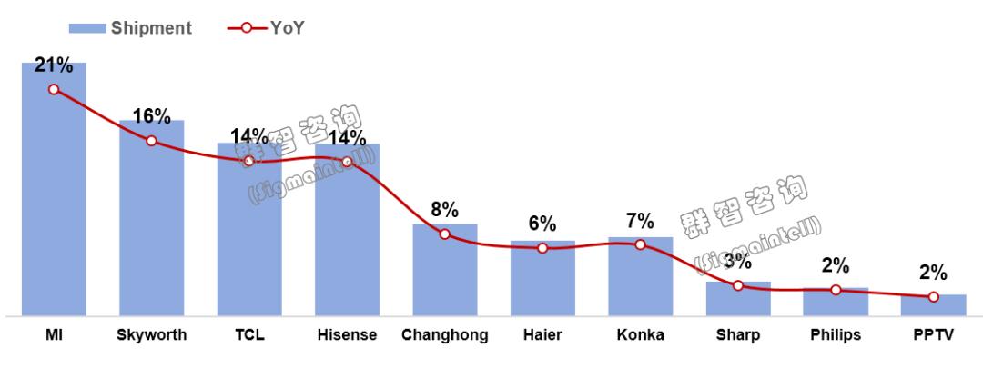 2019年上半年中国市场电视整机出货排名.png