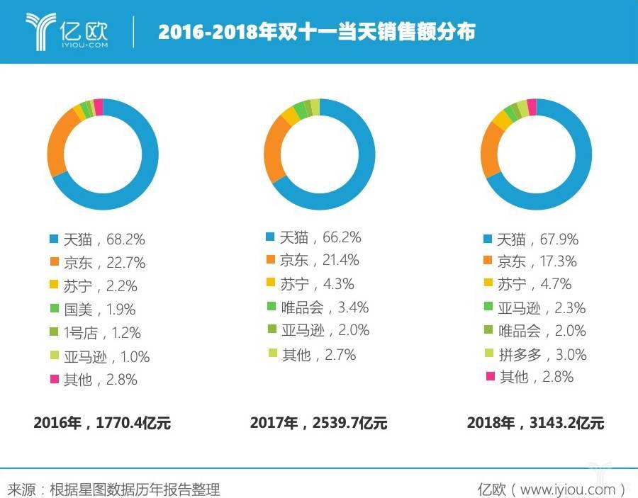 2016-2018年双十一当天销售额分布
