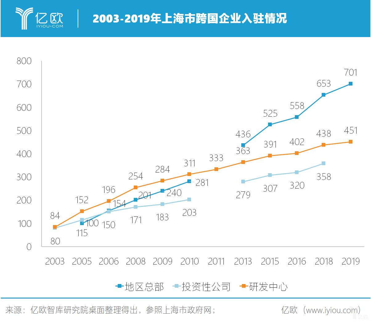 亿欧智库:2003-2019年上海市跨国企业入驻情况
