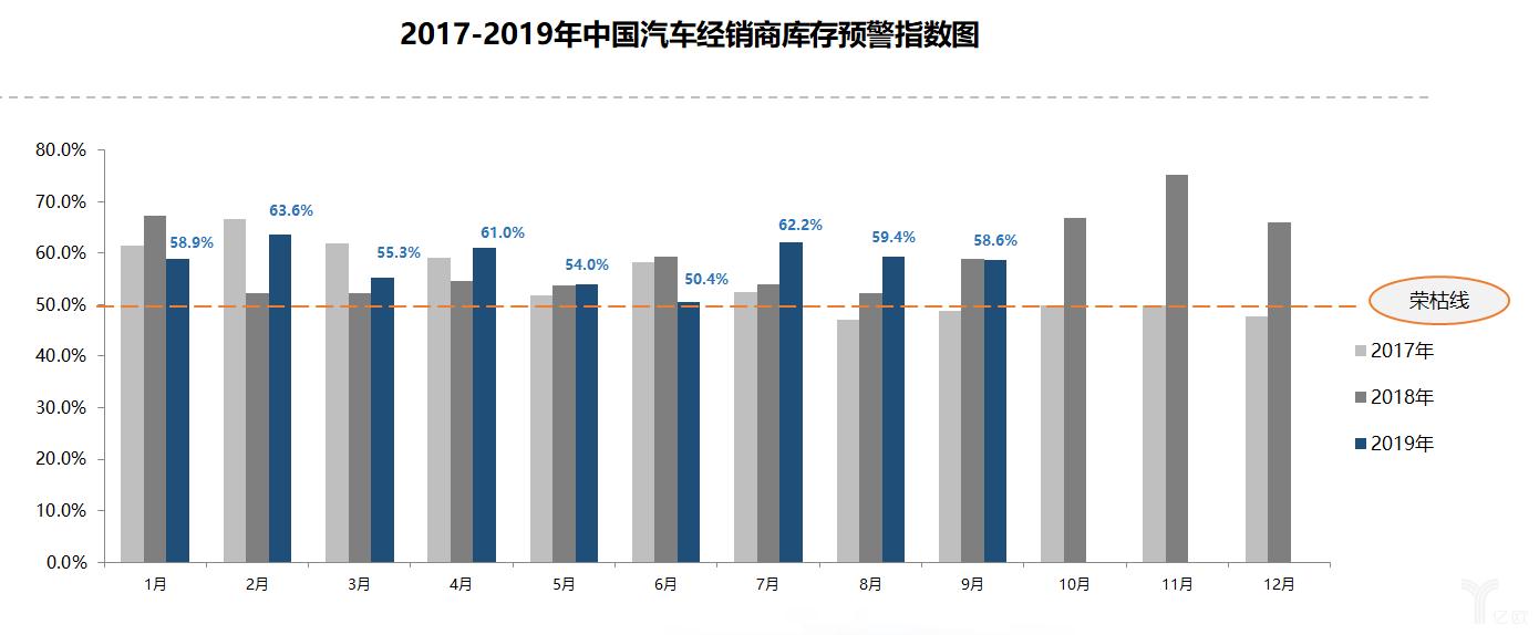 2017-2019年中国汽车经销商库存预警指示图