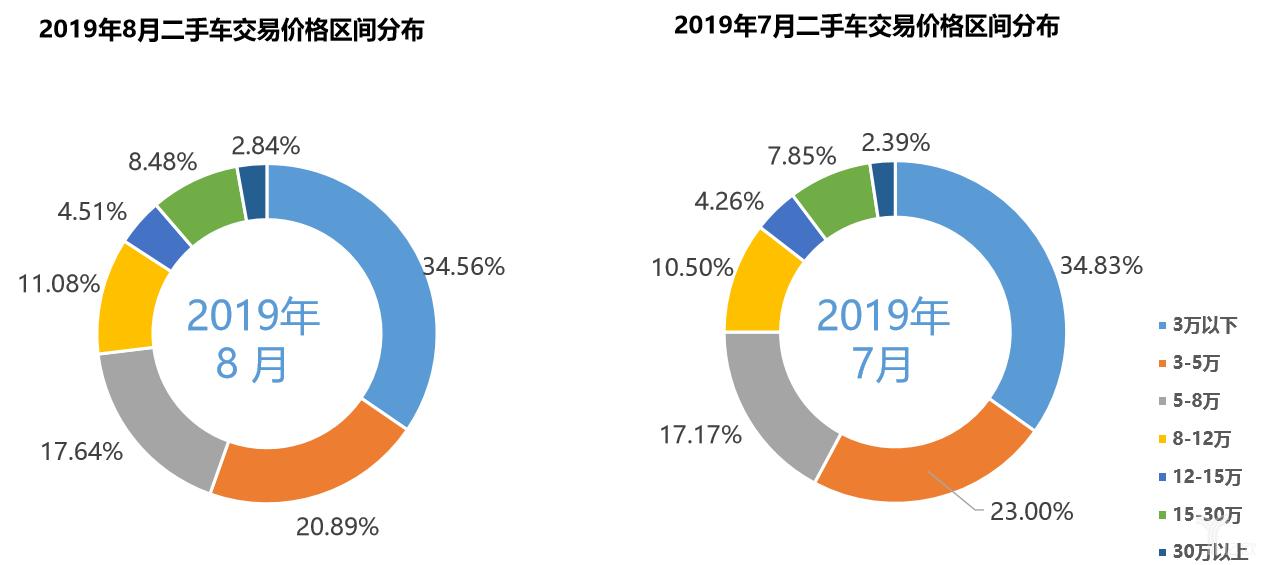 2019年7、8月二手车交易价格区间分布