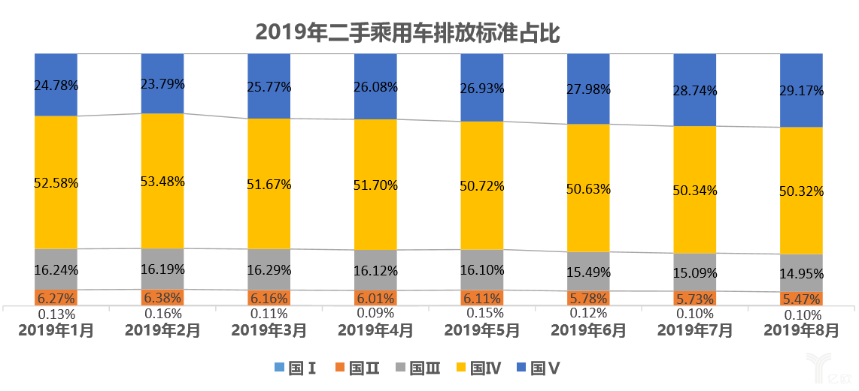 2019年二手乘用车排放标准占比