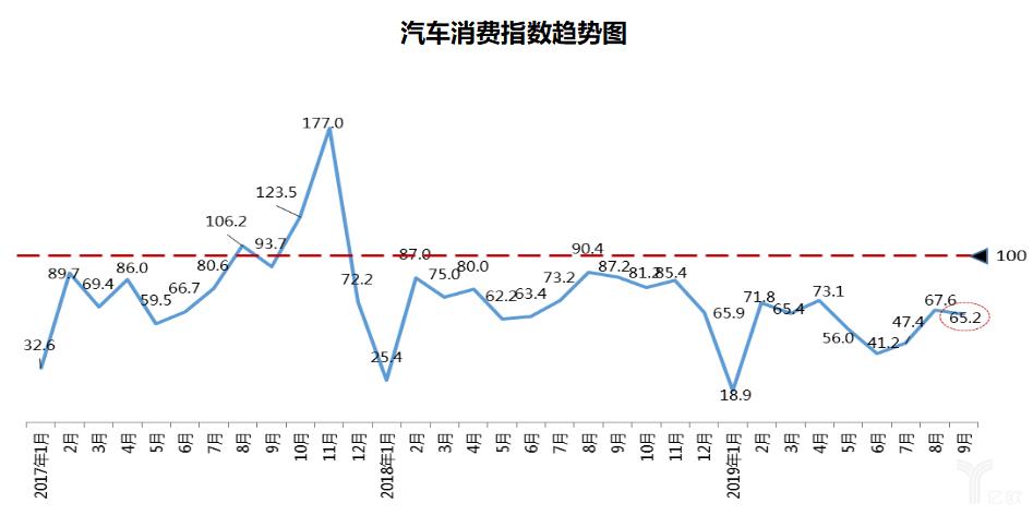 汽车消费指数趋势图