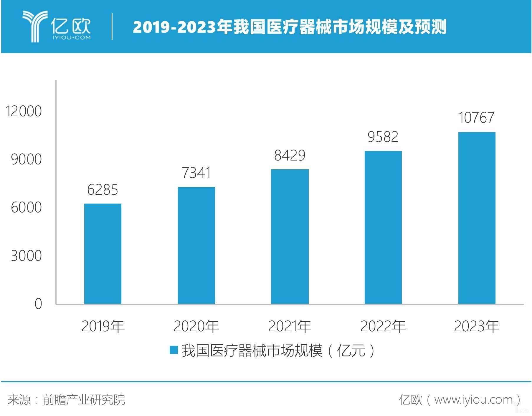 2019-2023年我国医疗器械市场规模及预测