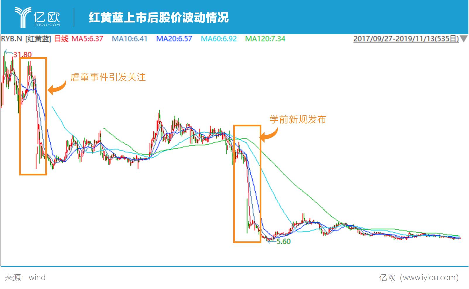 亿欧智库:红黄蓝上市后股价波动情况
