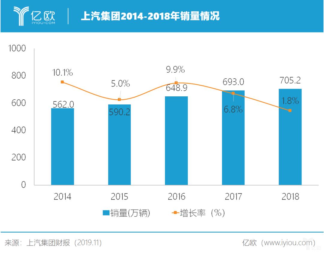上汽集团2014年-2018年销量情况