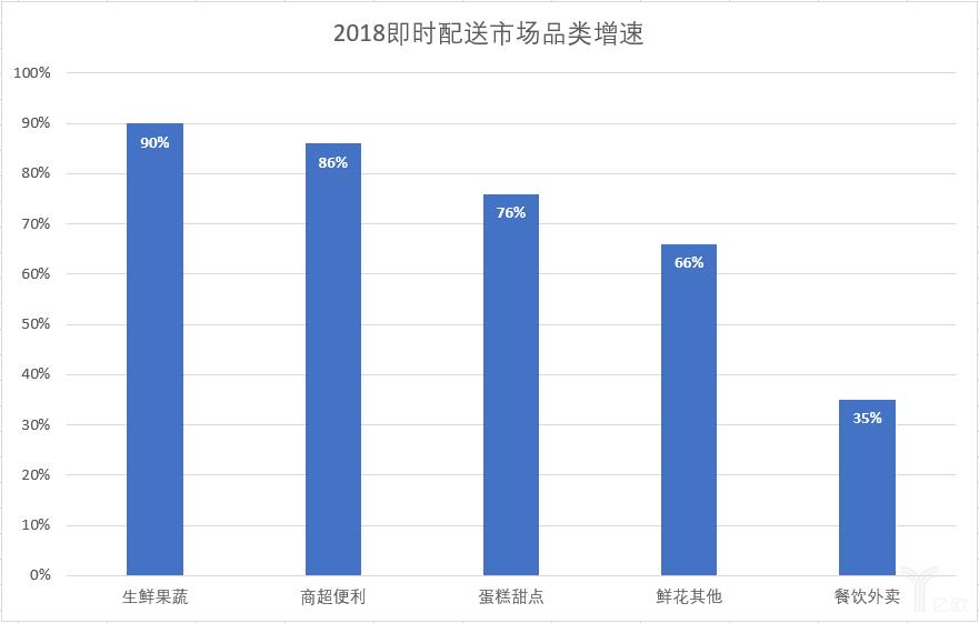 2018即时配送市场品类增速