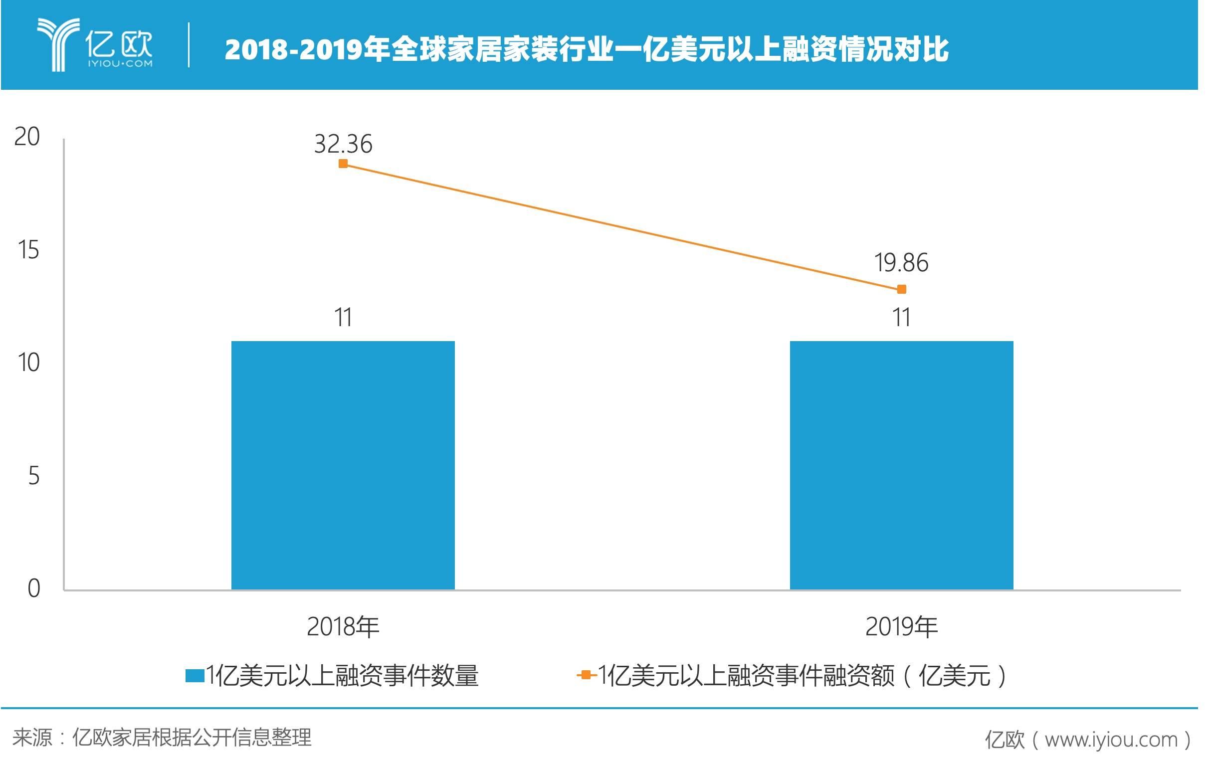 2018-2019年全球家居家装行业1亿美元以上融资情况对比