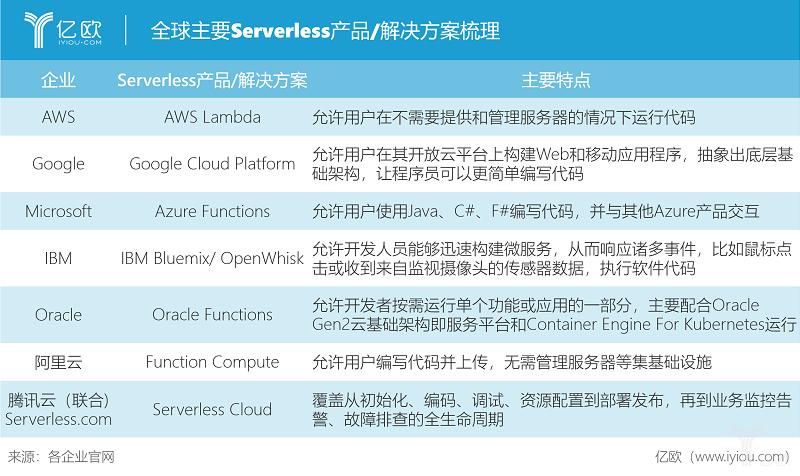 全球主要Serverless产品/解决方案.png