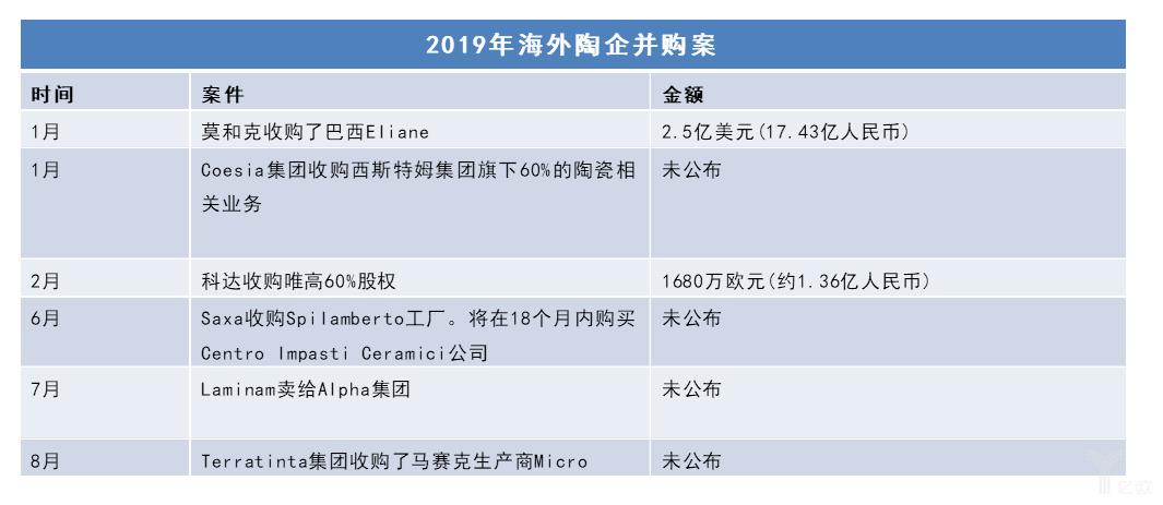 2019海外陶企并购案.png