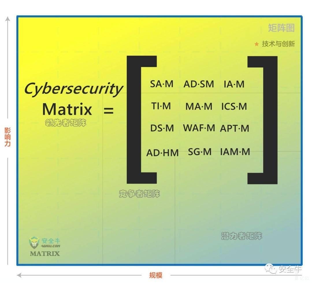 ,网络安全,数据,细分领域